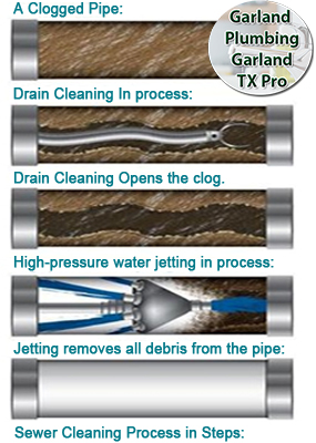 What is a drain clean out?